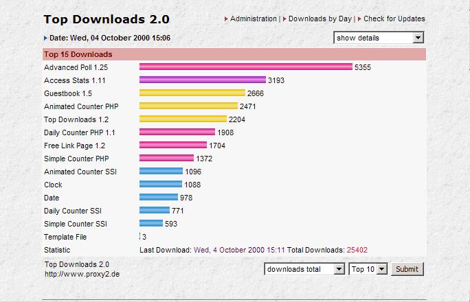 TopDownloads: Auswertung der meist heruntergeladenen Dateien